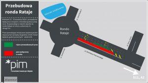 Remont ronda Rataje oznacza utrudnienia dla kierowców - Thumbnail